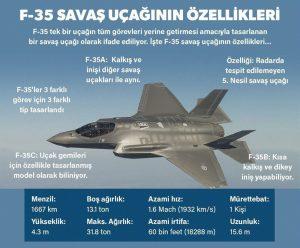 01.04.21-F35 Savaş Uçağı