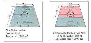 Football field details